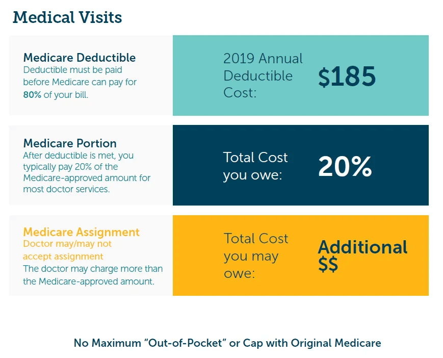 Medicare Part B Plan Surprise & Peoria AZ