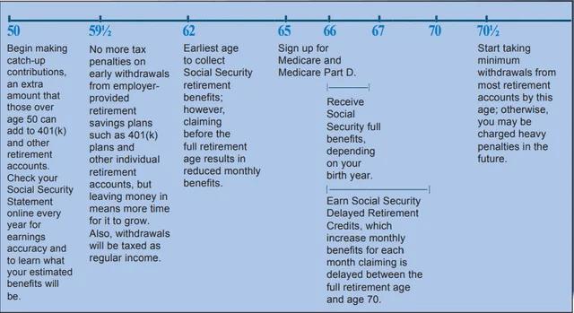 Timeline for Retirement Planning
